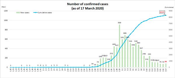 Динамика новых случаев COVID19 в Южной Корее