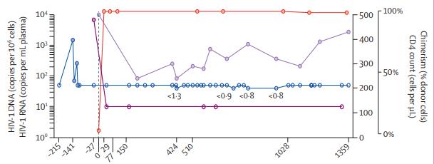 Gupta et al. / Lancet, 2020