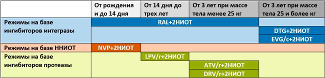 Предпочтительные режимы терапии, DHHS, 16.04.2019